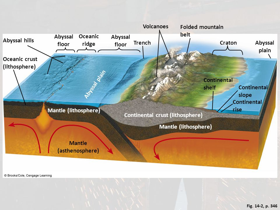 Mantle (asthenosphere)