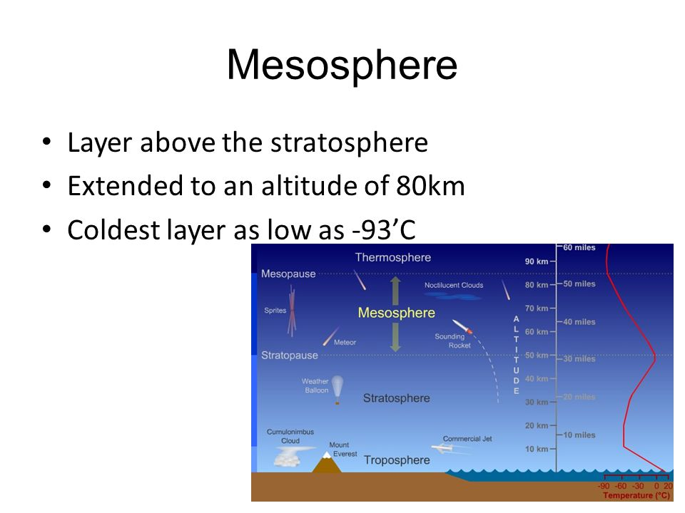 Mesosphere Layer above the stratosphere