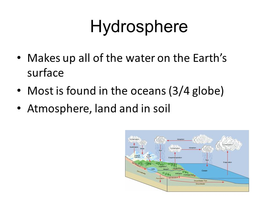 Hydrosphere Makes up all of the water on the Earth's surface