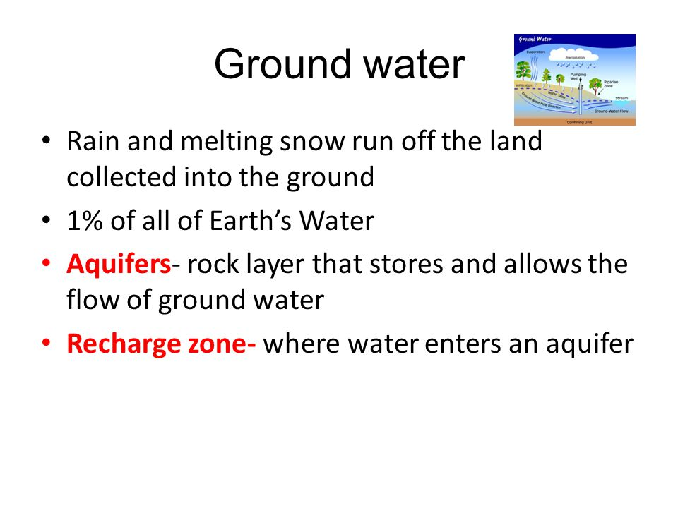 Ground water Rain and melting snow run off the land collected into the ground. 1% of all of Earth's Water.