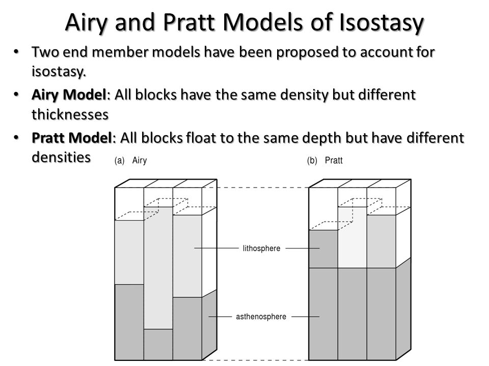 Airy and Pratt Models of Isostasy