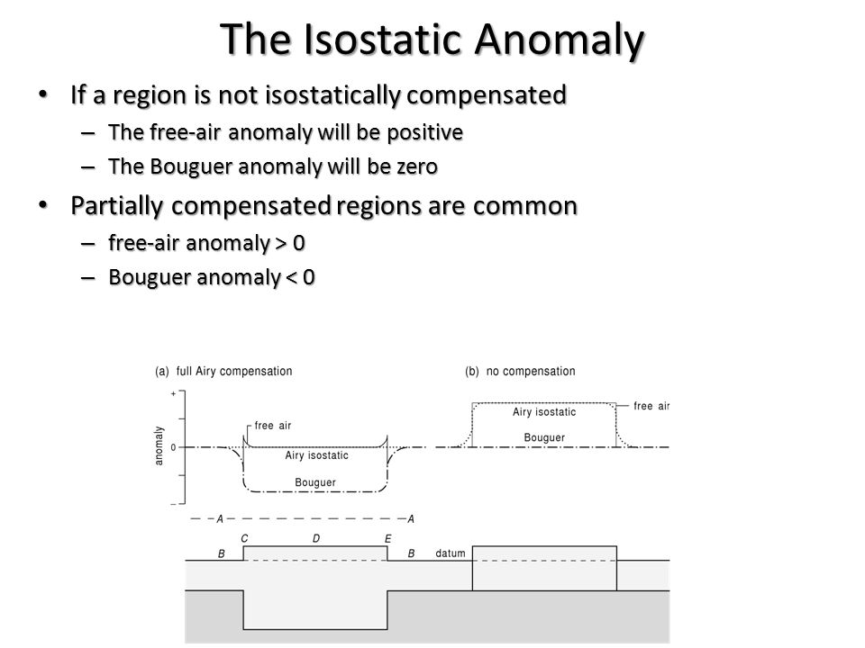 The Isostatic Anomaly If a region is not isostatically compensated