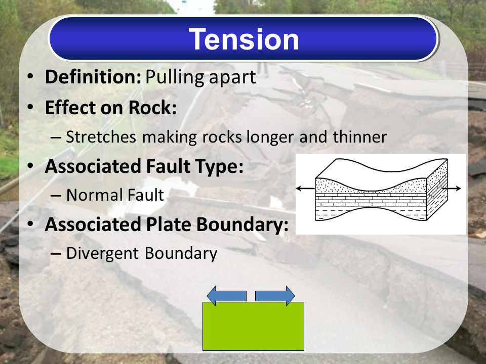 Tension Definition: Pulling apart Effect on Rock: