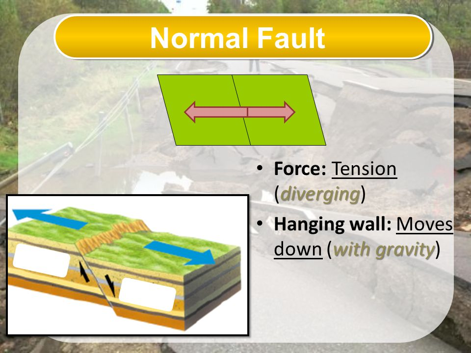 Normal Fault Force: Tension (diverging)