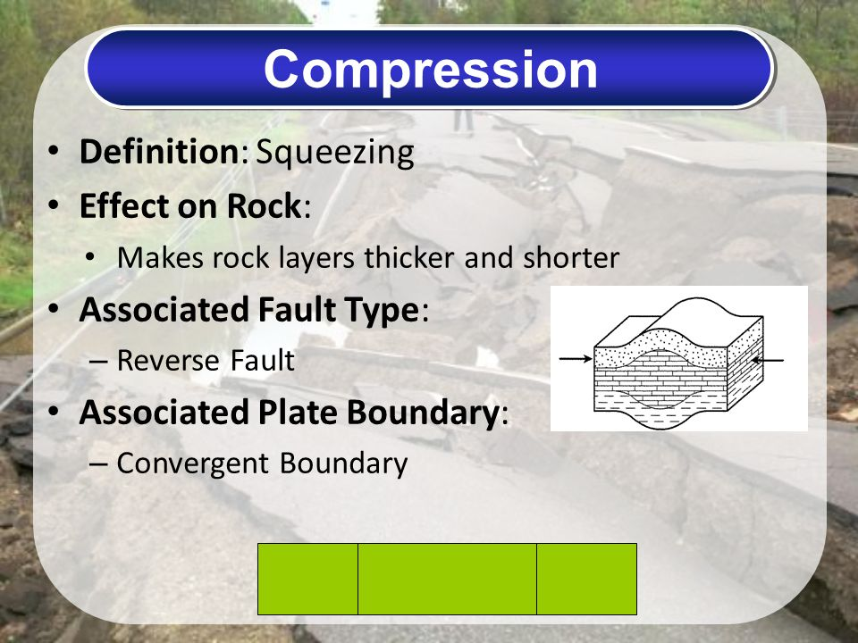 Compression Definition: Squeezing Effect on Rock: