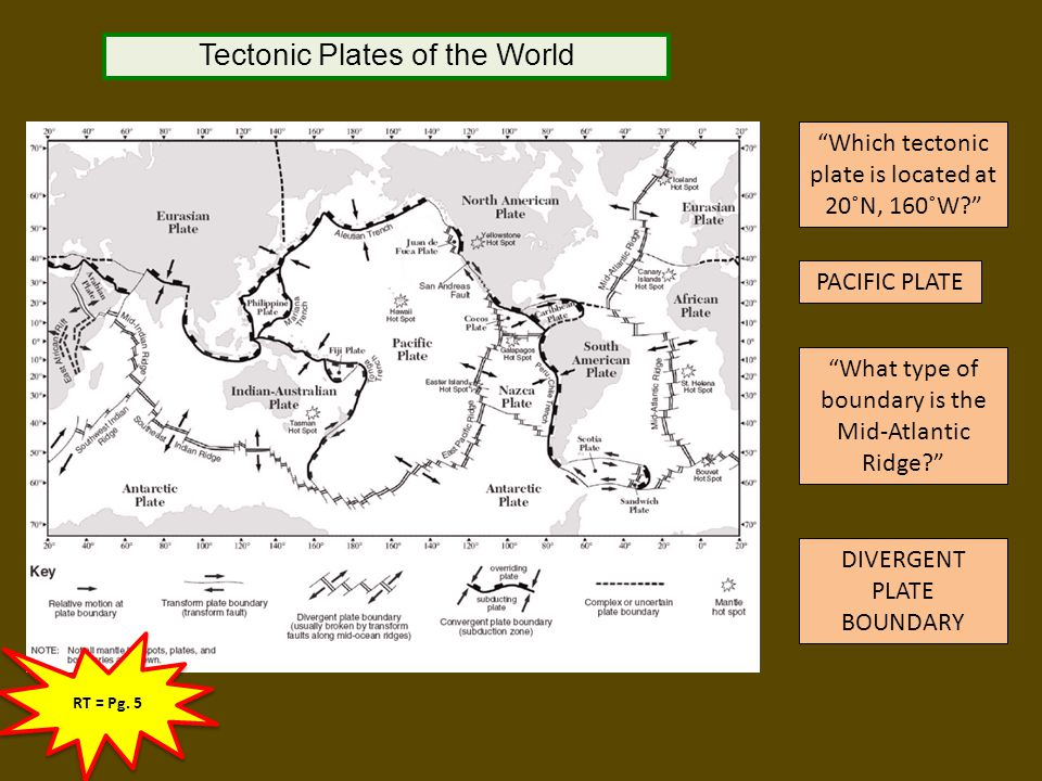 Tectonic Plates of the World