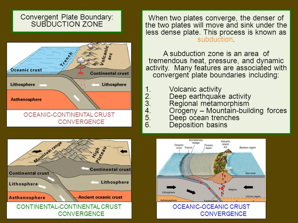 Convergent Plate Boundary: SUBDUCTION ZONE