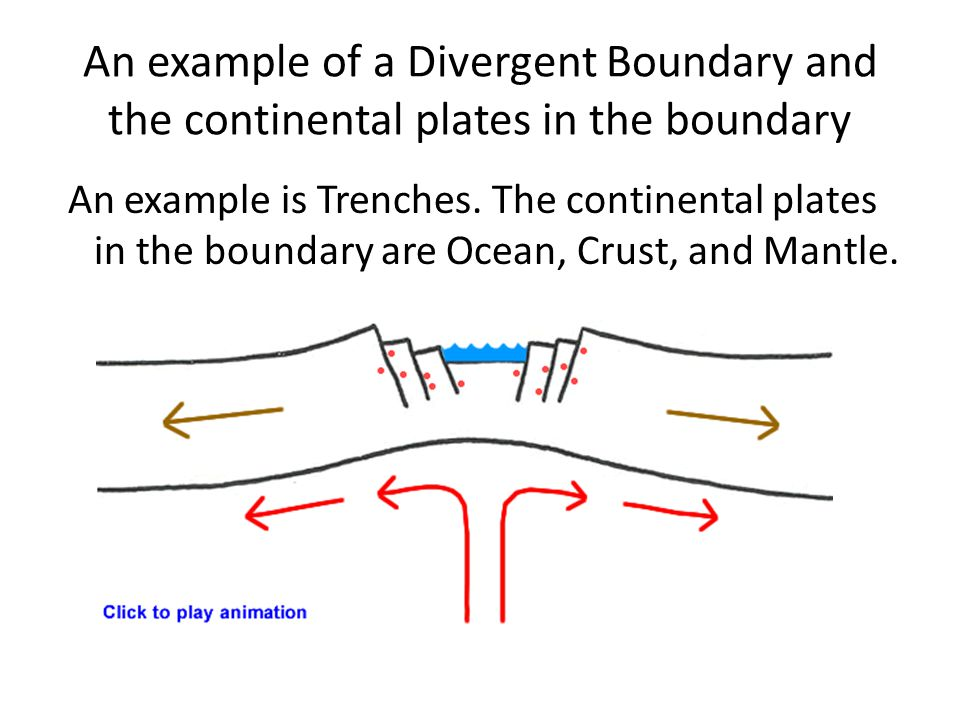 An example of a Divergent Boundary and the continental plates in the boundary