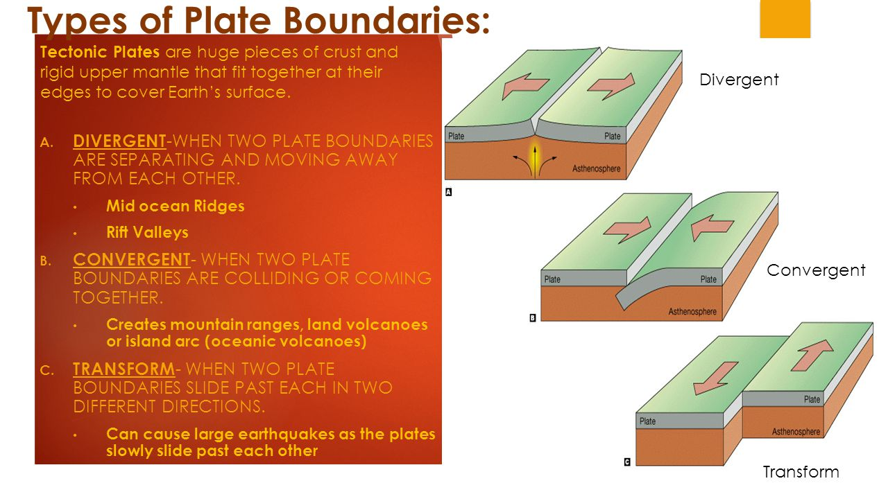 Types of Plate Boundaries: