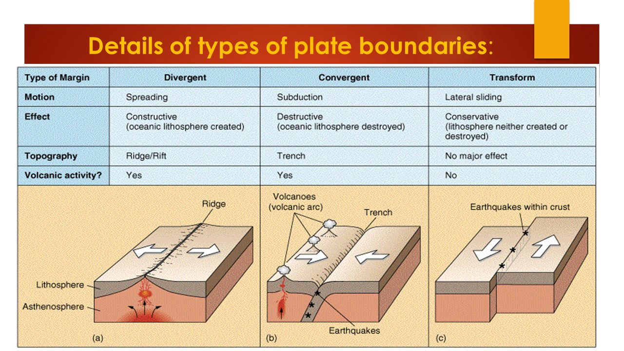 Details of types of plate boundaries: