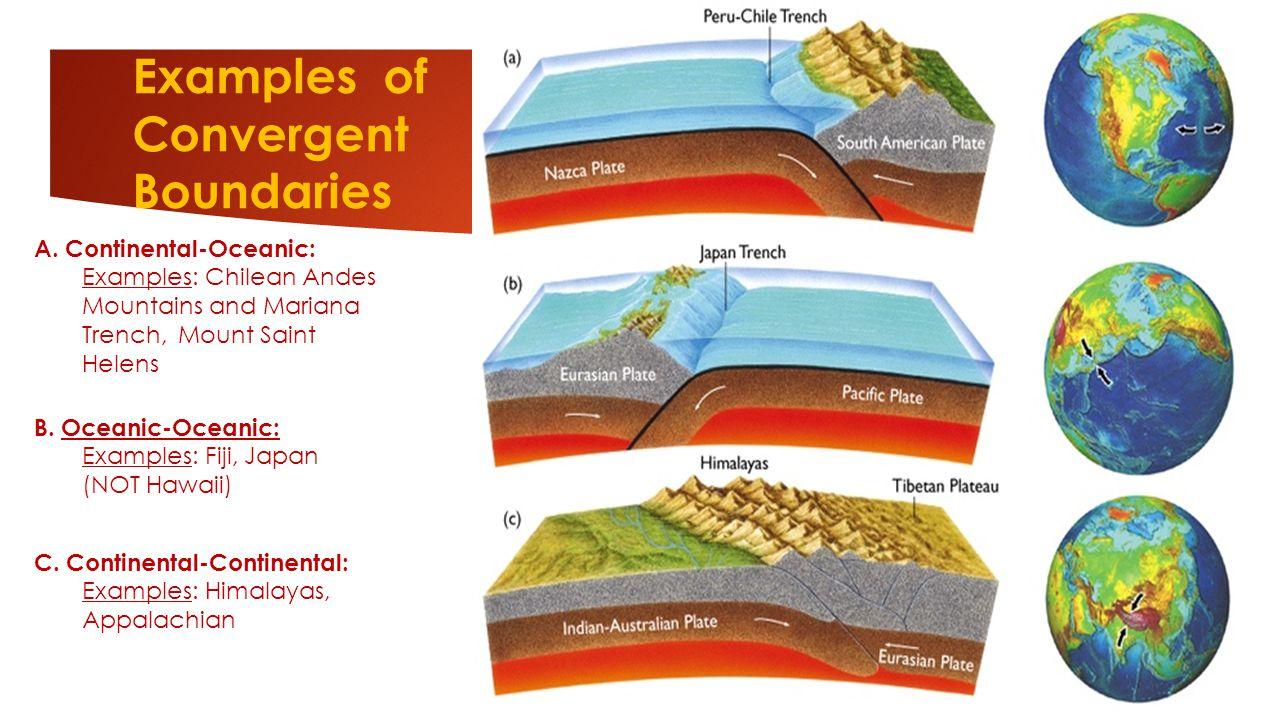 Examples of Convergent Boundaries