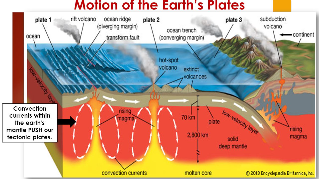Motion of the Earth's Plates