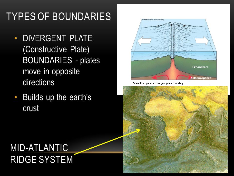 TYPES OF BOUNDARIES Mid-Atlantic Ridge system