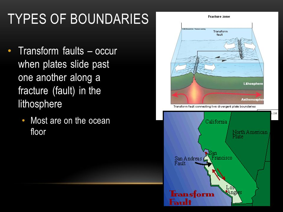Types of Boundaries Transform faults – occur when plates slide past one another along a fracture (fault) in the lithosphere.