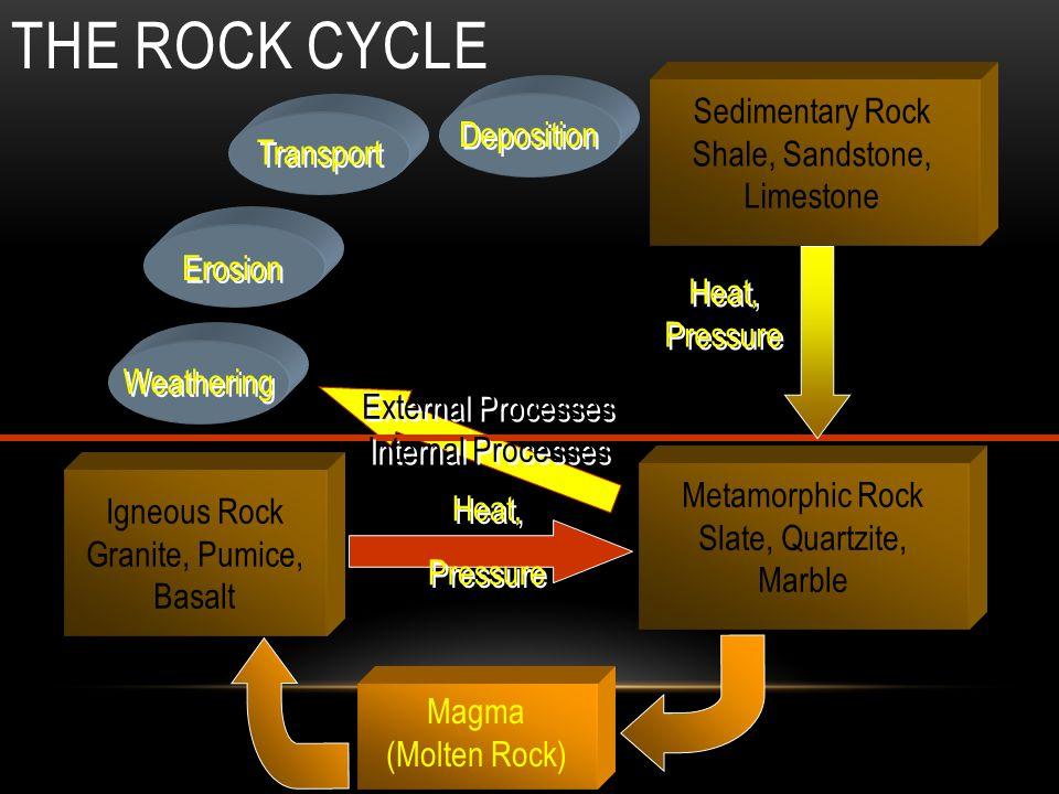 The Rock Cycle Sedimentary Rock Deposition Shale, Sandstone, Transport