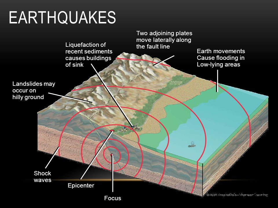 Earthquakes Two adjoining plates move laterally along the fault line