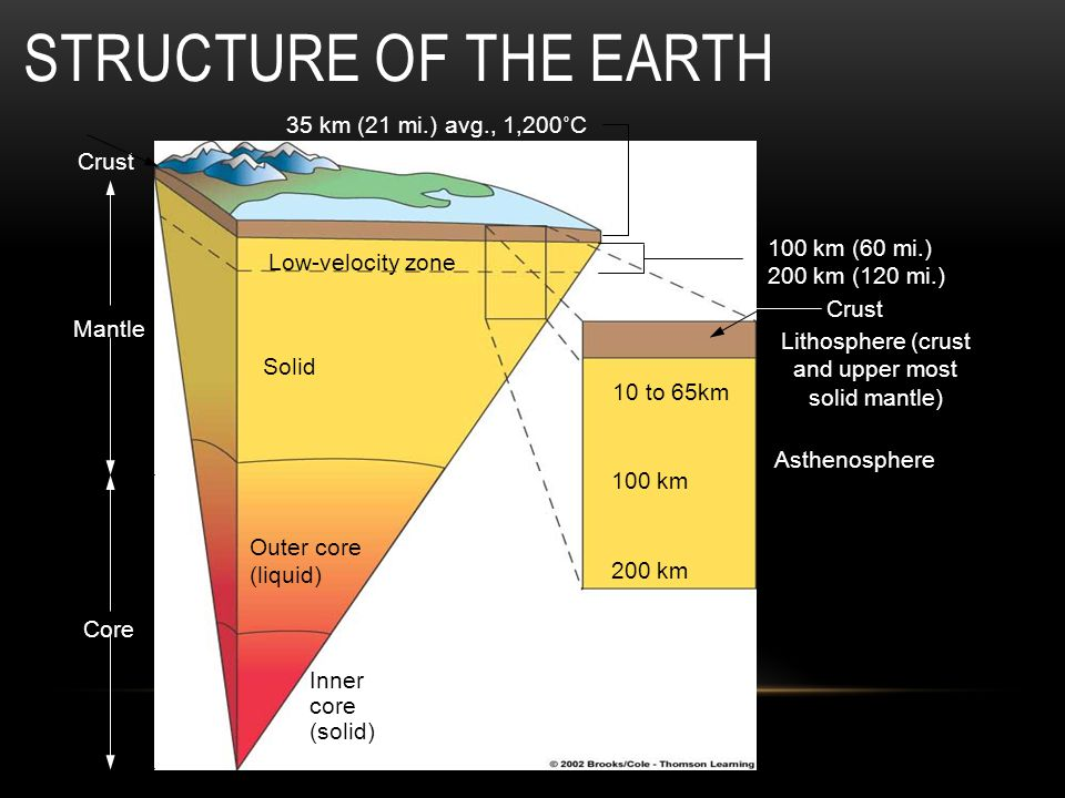 Lithosphere (crust and upper most solid mantle)