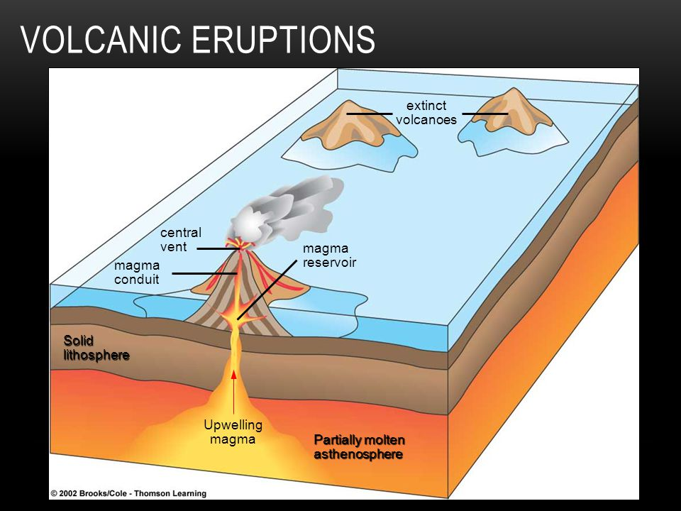 Volcanic Eruptions extinct volcanoes central vent magma reservoir