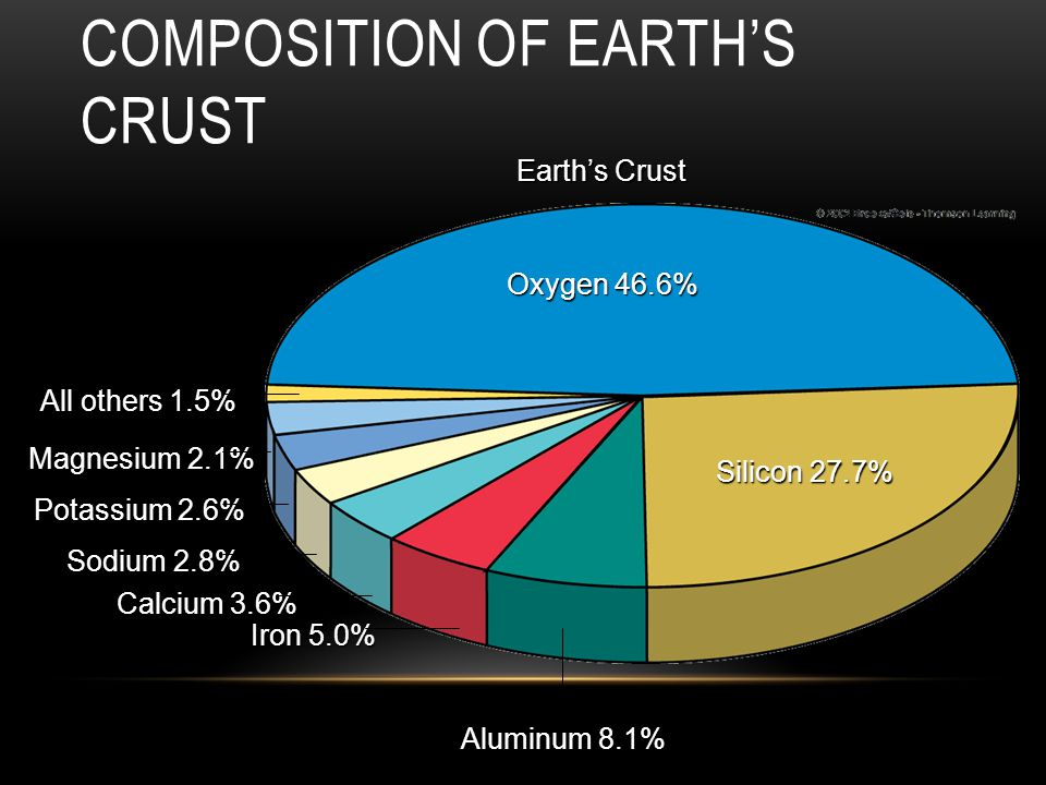 Composition of Earth's Crust