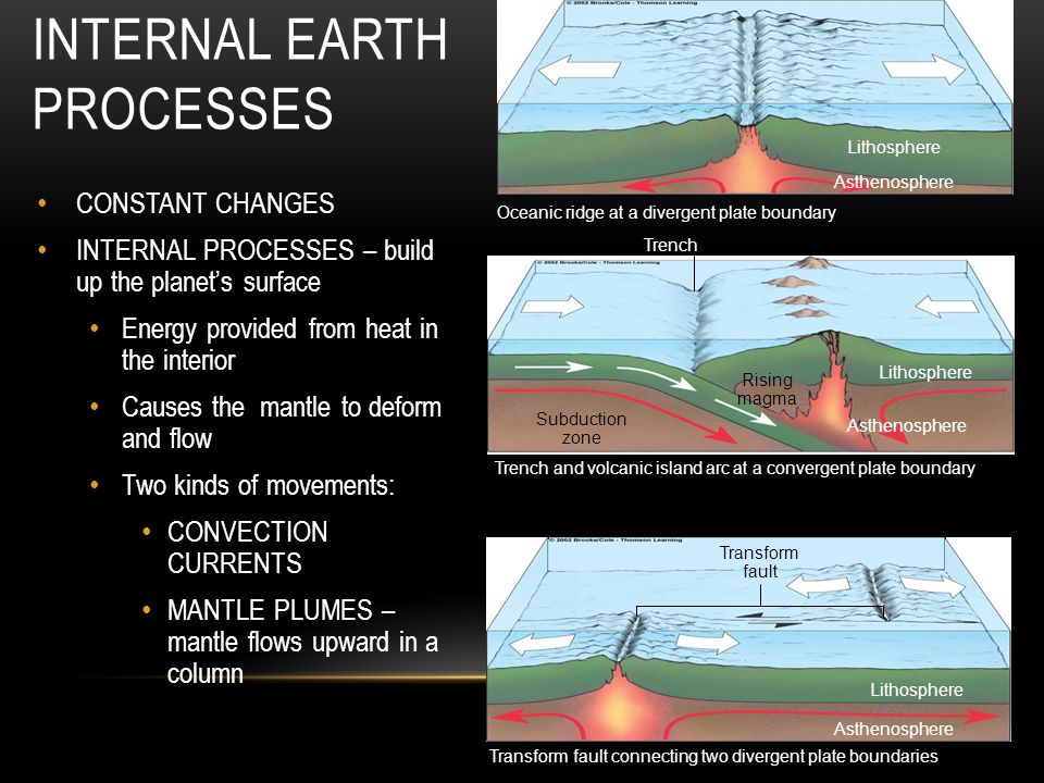 Internal Earth Processes