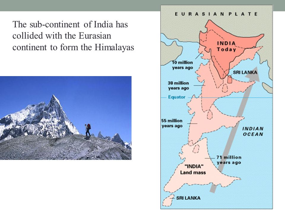 The sub-continent of India has collided with the Eurasian continent to form the Himalayas