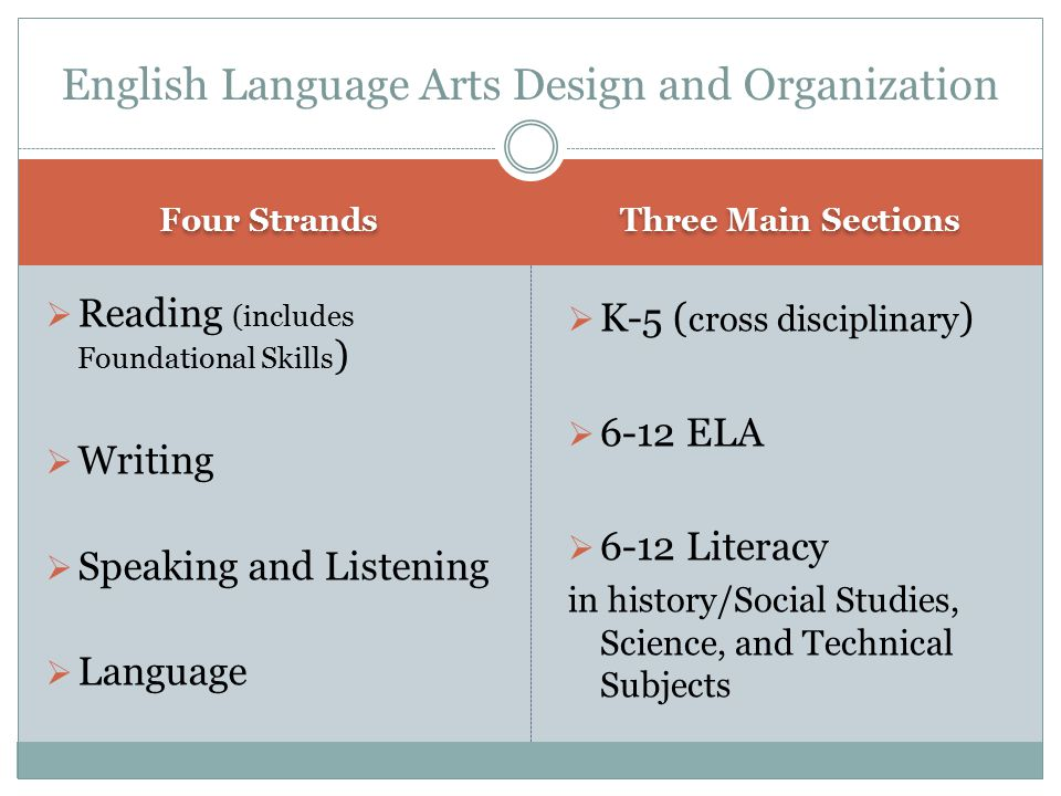 English Language Arts Design and Organization