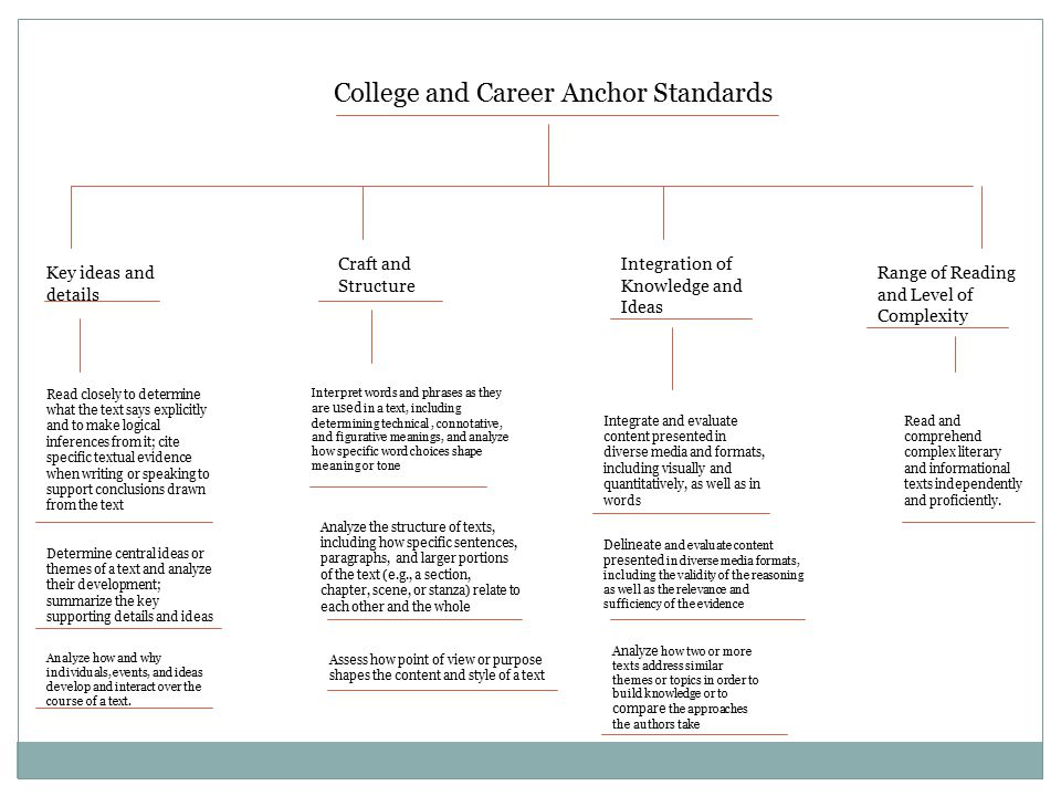 College and Career Anchor Standards