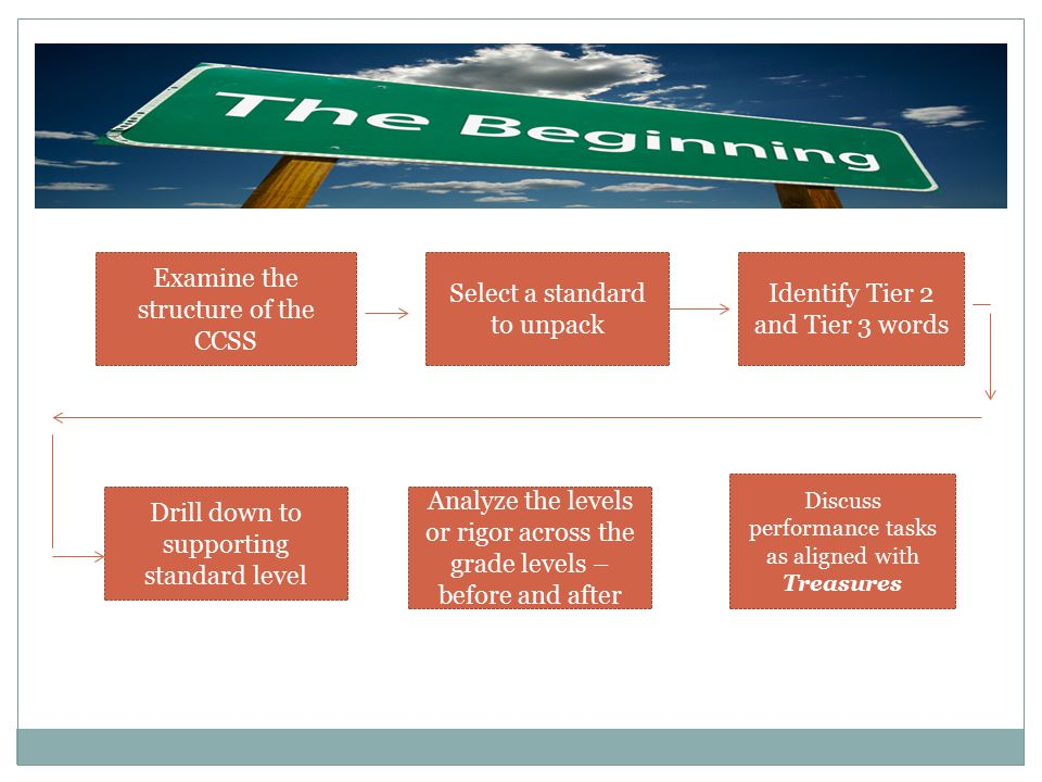 Examine the structure of the CCSS Select a standard to unpack