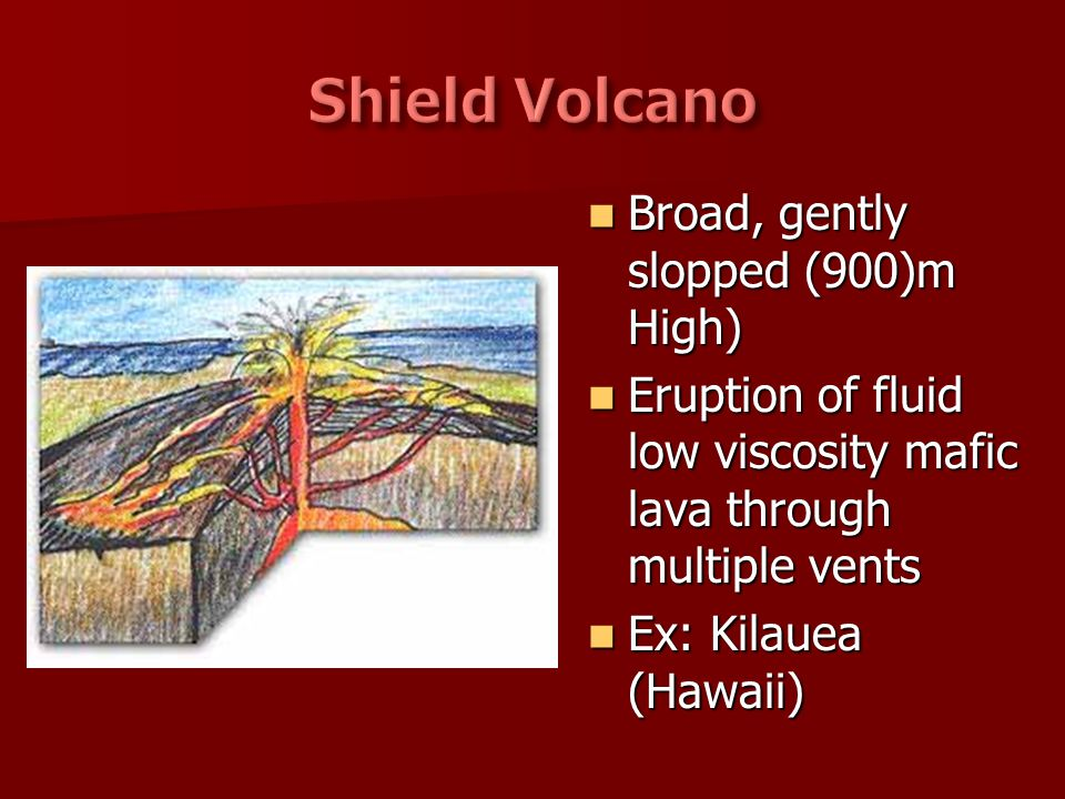 Shield Volcano Broad, gently slopped (900)m High)