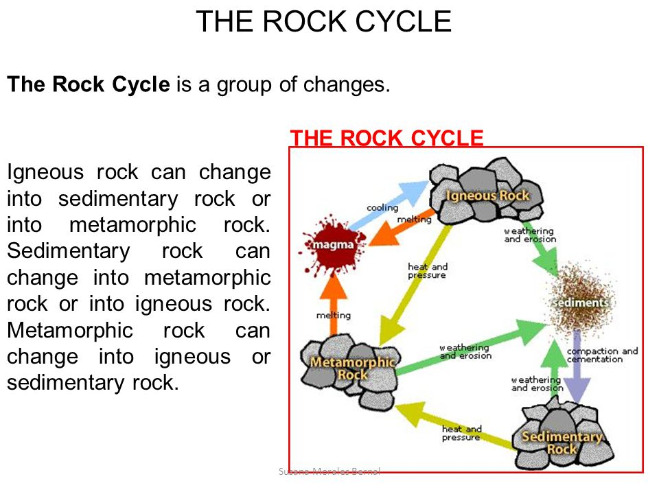 THE ROCK CYCLE The Rock Cycle is a group of changes. THE ROCK CYCLE