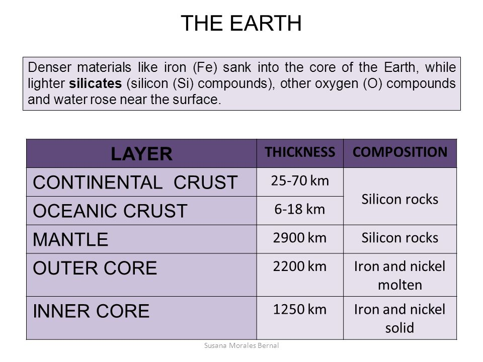 THE EARTH LAYER CONTINENTAL CRUST OCEANIC CRUST MANTLE OUTER CORE