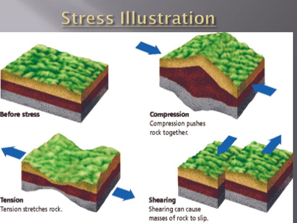 Stress Illustration