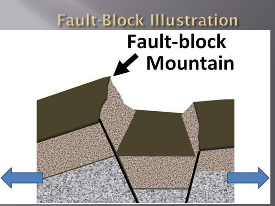 Fault-Block Illustration