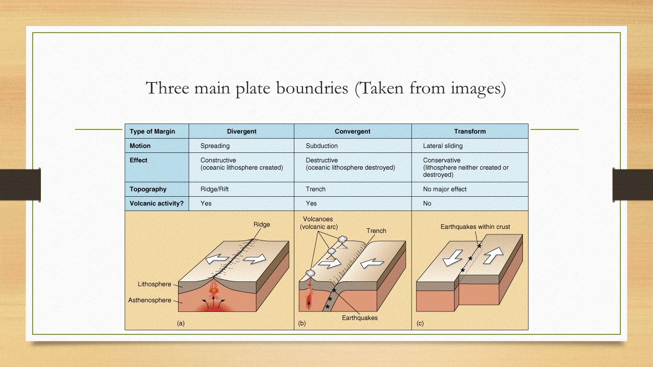 Three main plate boundries (Taken from images)