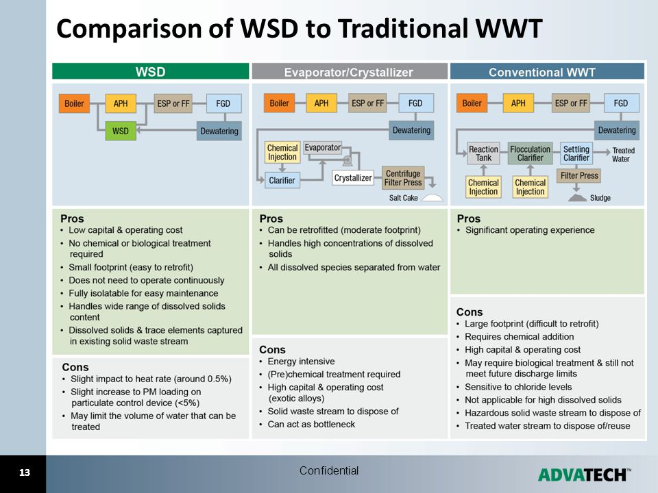 Comparison of WSD to Traditional WWT