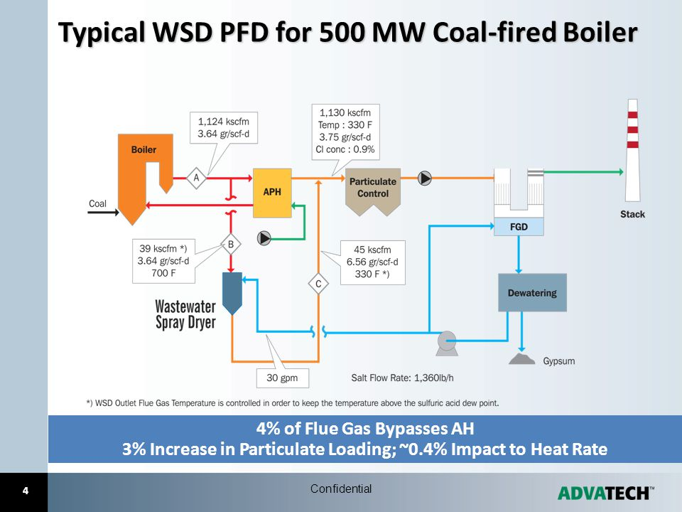 Typical WSD PFD for 500 MW Coal-fired Boiler