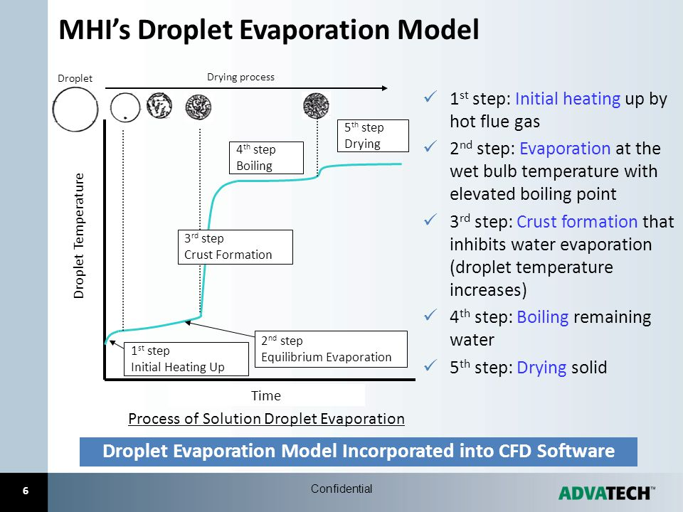 Droplet Evaporation Model Incorporated into CFD Software