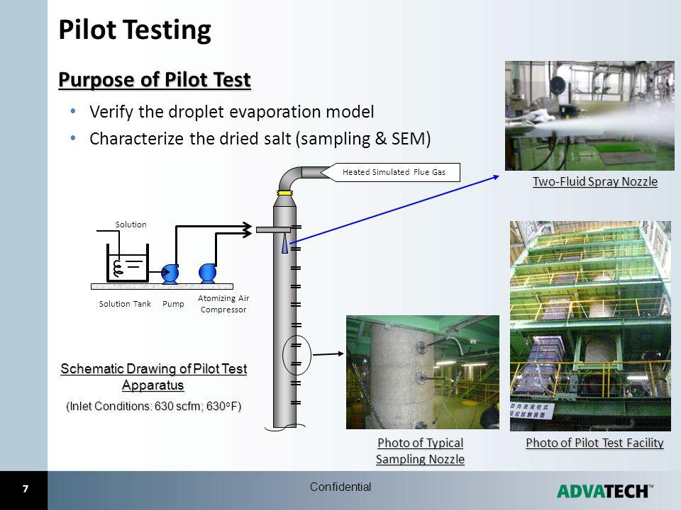 Pilot Testing Purpose of Pilot Test
