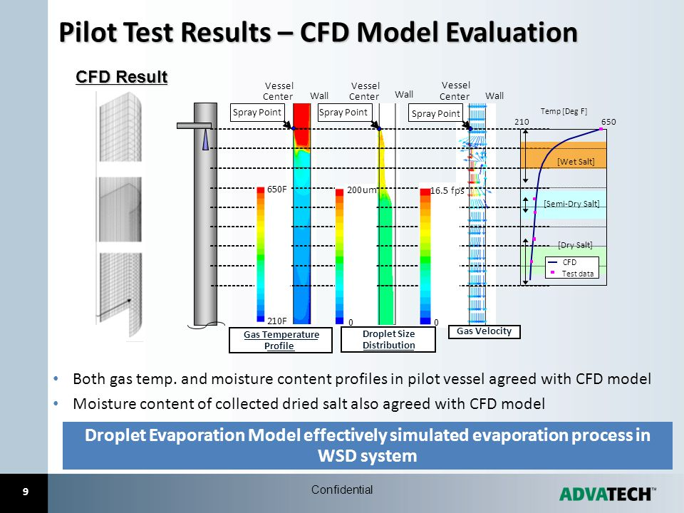 Pilot Test Results – CFD Model Evaluation