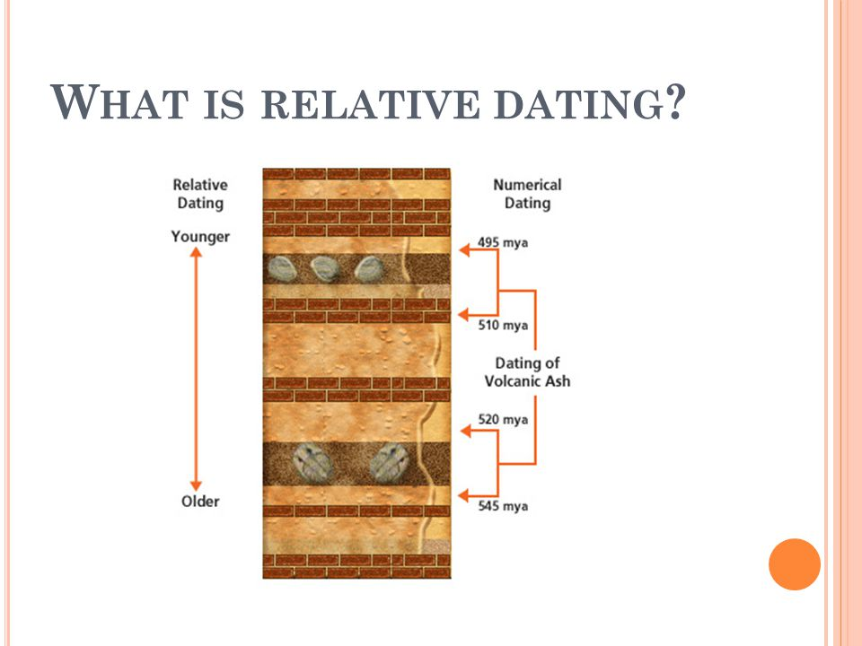 What is relative dating