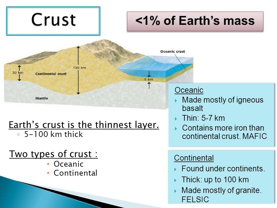 Crust <1% of Earth's mass Earth's crust is the thinnest layer.