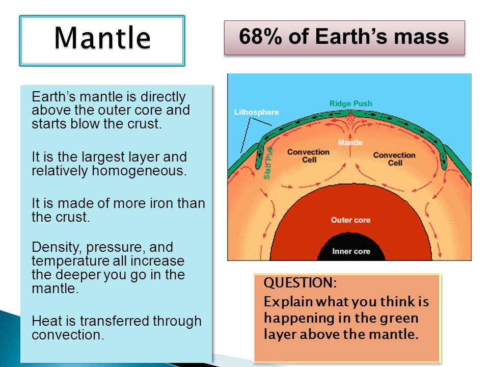 Mantle 68% of Earth's mass