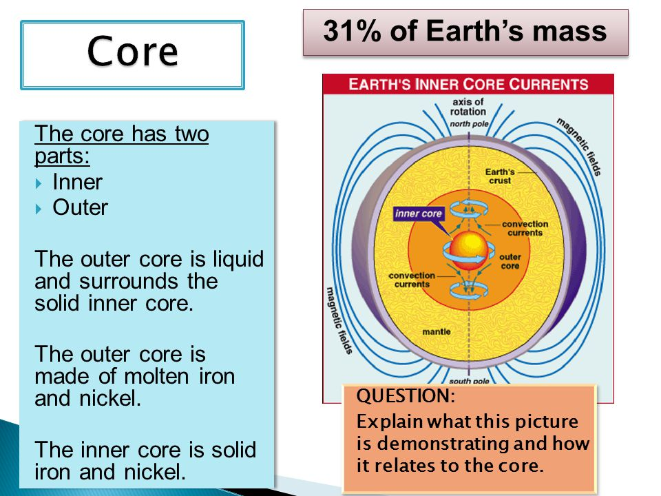 Core 31% of Earth's mass The core has two parts: Inner Outer