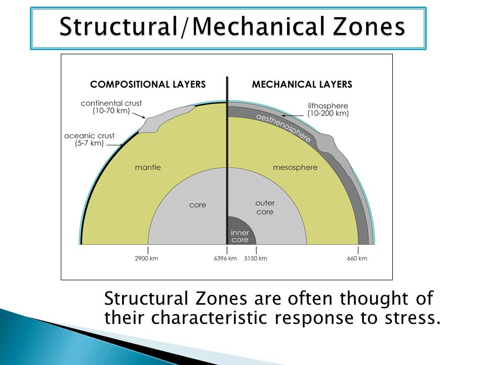 Structural/Mechanical Zones