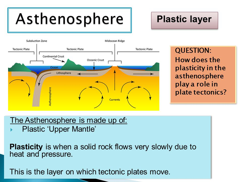 Asthenosphere Plastic layer The Asthenosphere is made up of: