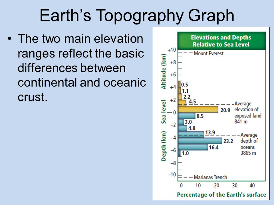 Earth's Topography Graph