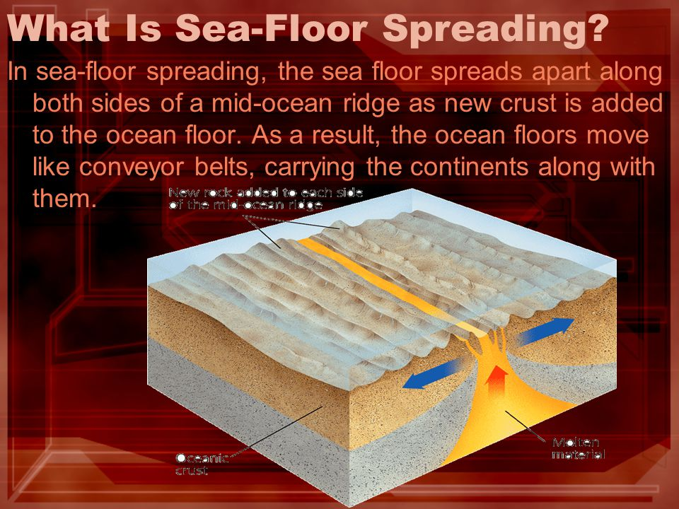 What Is Sea-Floor Spreading