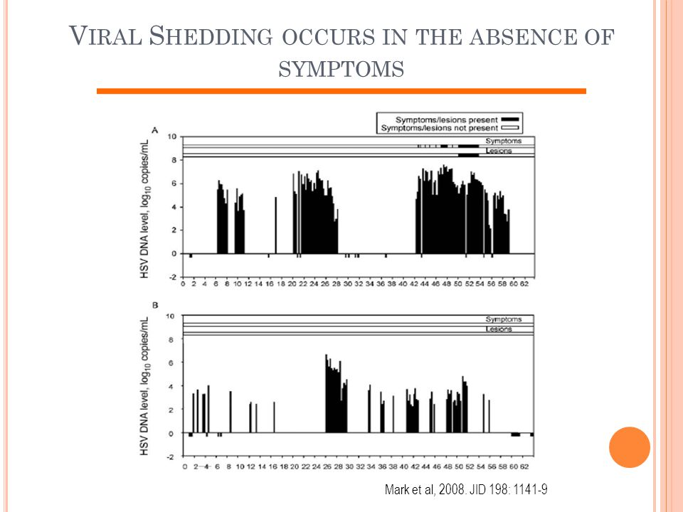 Viral Shedding occurs in the absence of symptoms