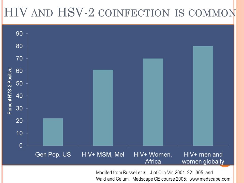 HIV and HSV-2 coinfection is common