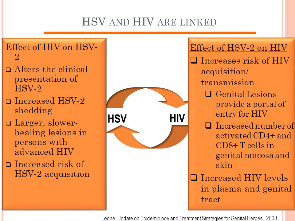 HSV HIV HSV and HIV are linked Effect of HIV on HSV- 2